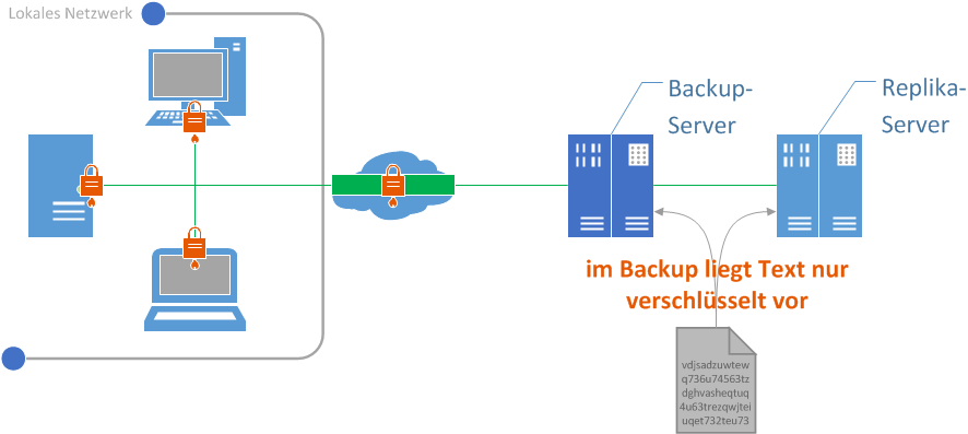 2014-08-04 Remote Backup Encriptación_deutsch